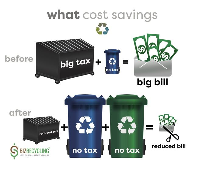 Opt-In Recycling Cost Savings